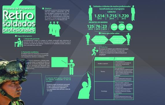 infografia-retiro-soldados